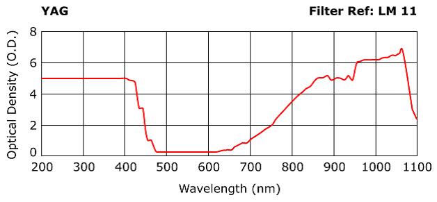 Fiberlaser veiligheidsbril golflengte filter