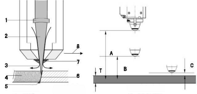 Fiber laser snij proces