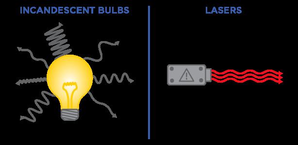 Luz láser coherente frente a luz normal